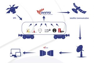 The Ovinto service system architecture
